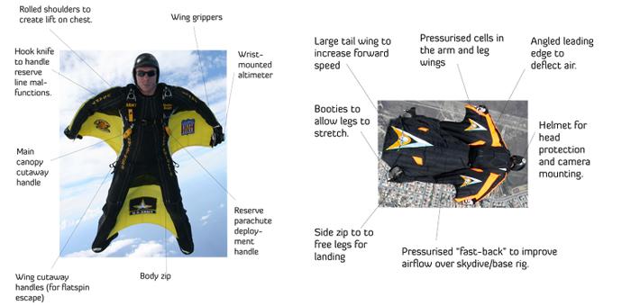 wingsuits porównanie