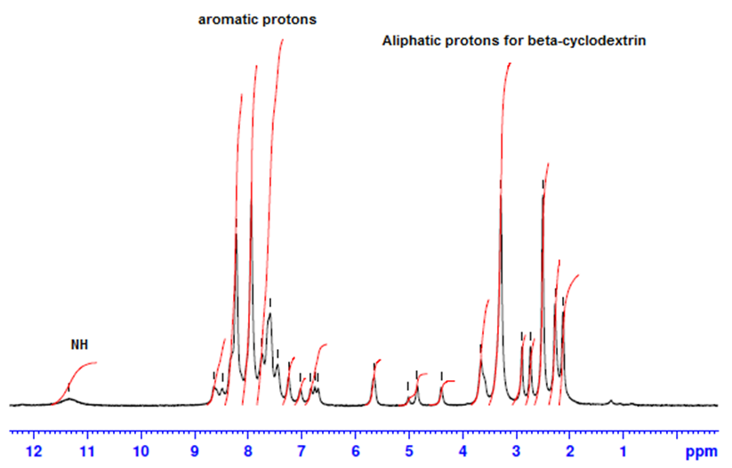 Figure 4. 1H NMR spectra in DMSO of inclusion azo dye complex (dye2)