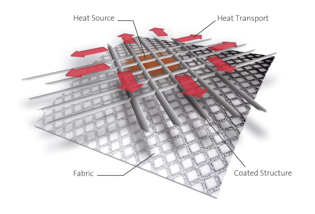 Outlast® technology absorbs and stores excess heat and releases it. Heat spreaders improve thermal conductivity. Outlast® Xelerate is a new, innovative material o ering ultimate heat and moisture management.