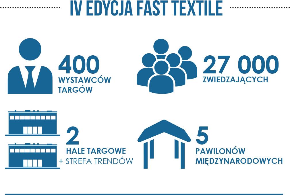 Fast Textile – największe targi branży tekstylnej w Europie!